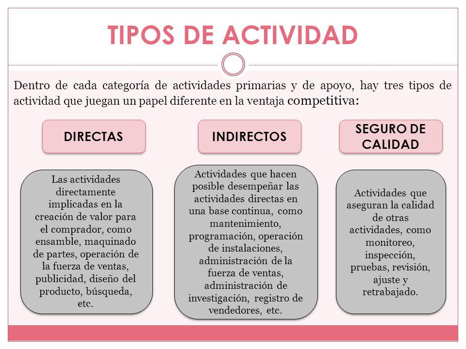 TIPOS DE ACTIVIDAD DIRECTAS INDIRECTOS SEGURO DE CALIDAD