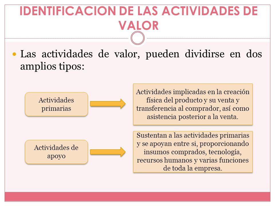 IDENTIFICACION DE LAS ACTIVIDADES DE VALOR
