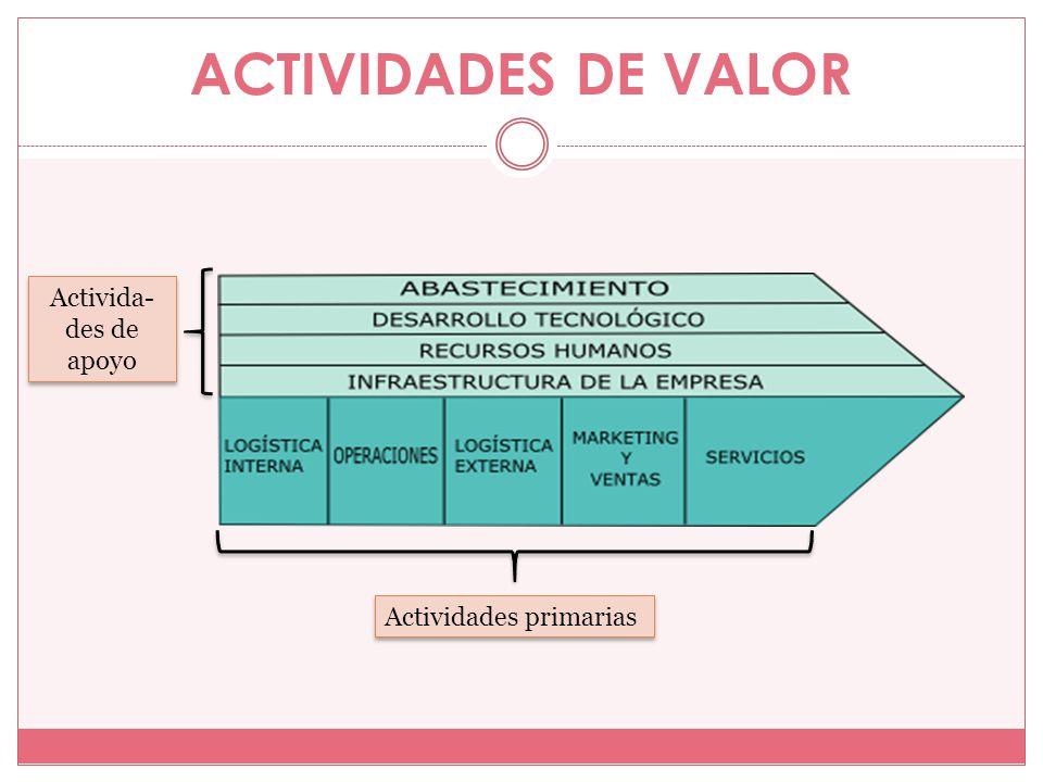 ACTIVIDADES DE VALOR Activida-des de apoyo Actividades primarias