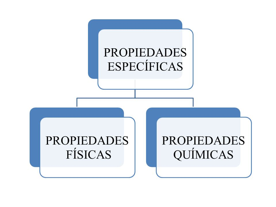 ESPECÍFICAS PROPIEDADES FÍSICAS QUÍMICAS