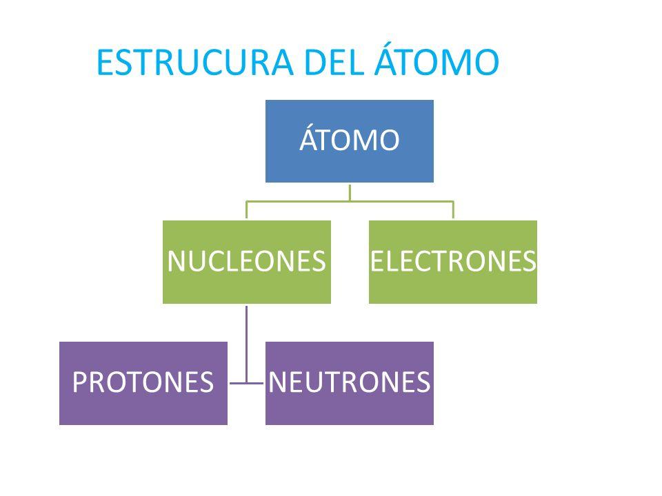 ESTRUCURA DEL ÁTOMO ÁTOMO NUCLEONES PROTONES NEUTRONES ELECTRONES