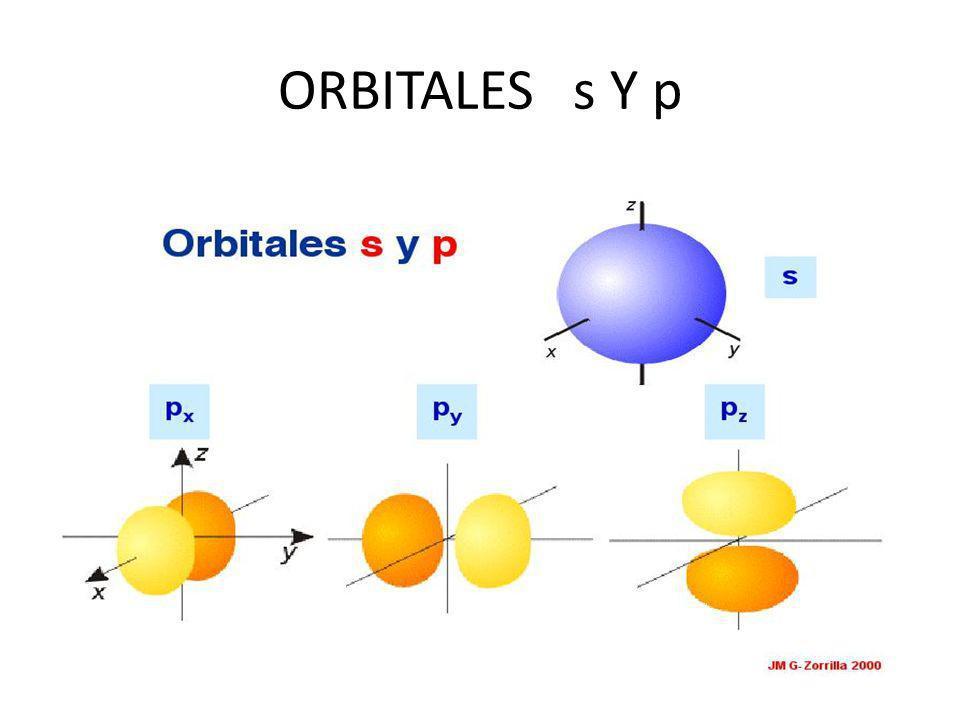 ORBITALES s Y p