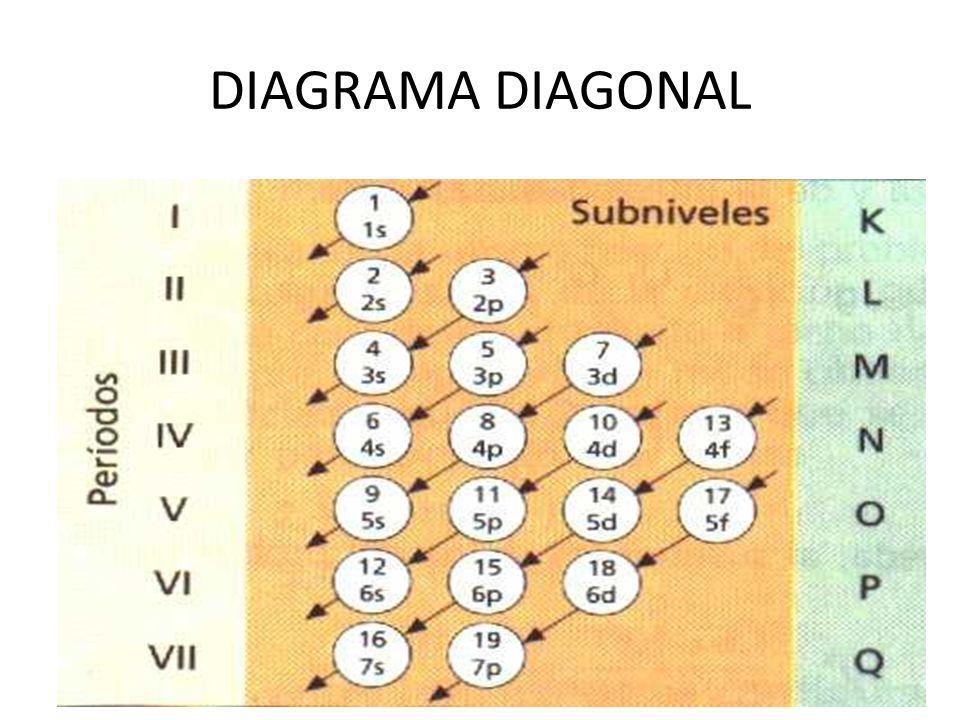 DIAGRAMA DIAGONAL