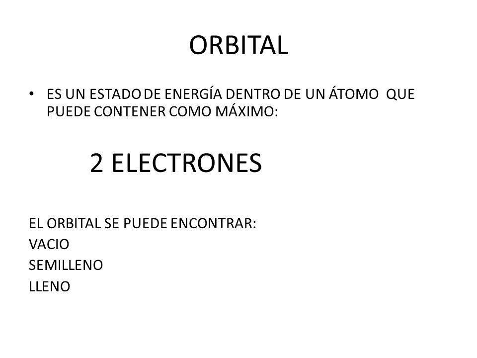ORBITALES UN ESTADO DE ENERGÍA DENTRO DE UN ÁTOMO QUE PUEDE CONTENER COMO MÁXIMO: 2 ELECTRONES. EL ORBITAL SE PUEDE ENCONTRAR: