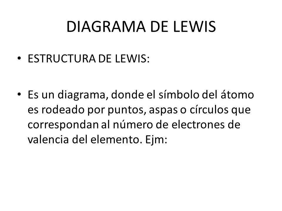 DIAGRAMA DE LEWIS ESTRUCTURA DE LEWIS: