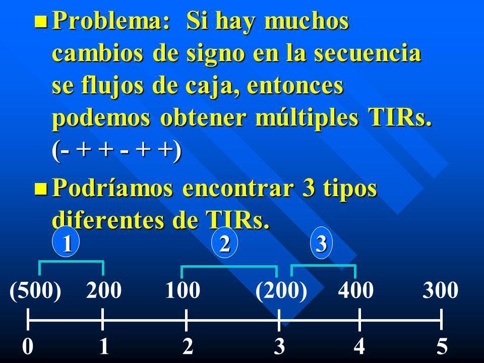 Podríamos encontrar 3 tipos diferentes de TIRs.