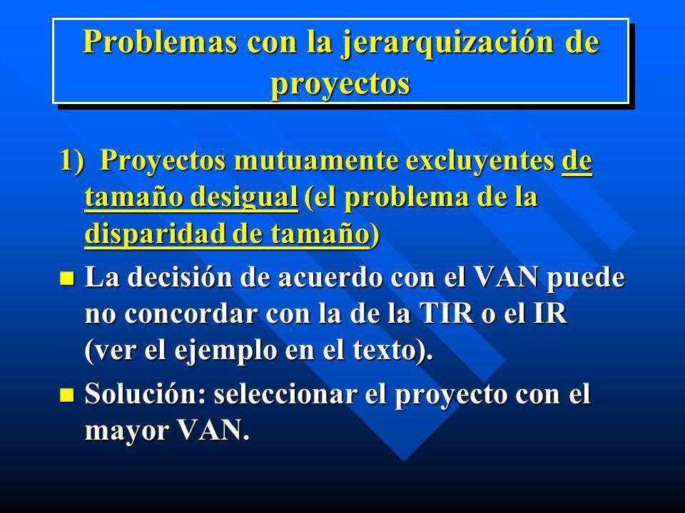Problemas con la jerarquización de proyectos