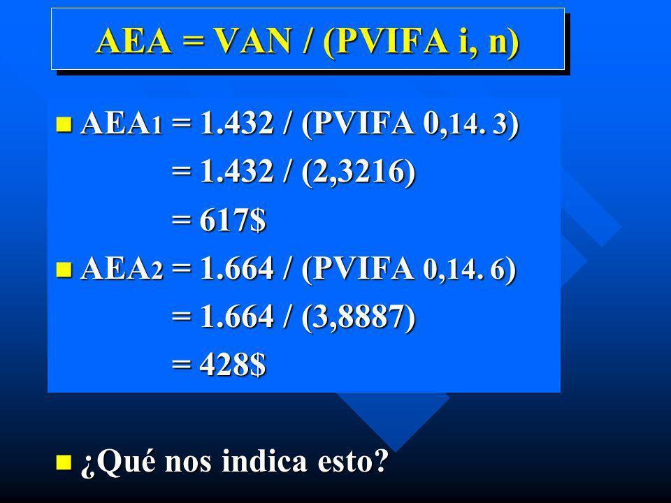 AEA = VAN / (PVIFA i, n) AEA1 = 1.432 / (PVIFA 0,14. 3)