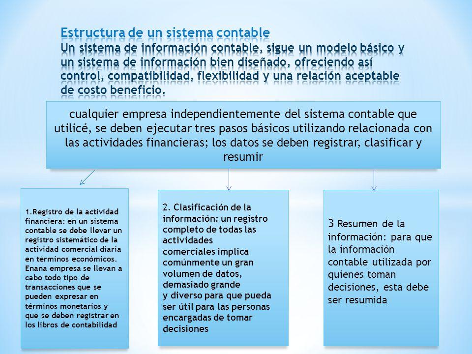 Estructura de un sistema contable Un sistema de información contable, sigue un modelo básico y un sistema de información bien diseñado, ofreciendo así control, compatibilidad, flexibilidad y una relación aceptable de costo beneficio.