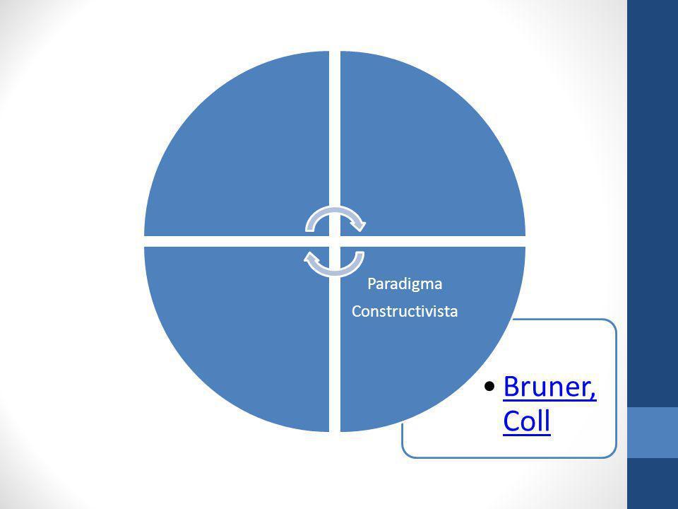 Constructivista Paradigma Bruner, Coll