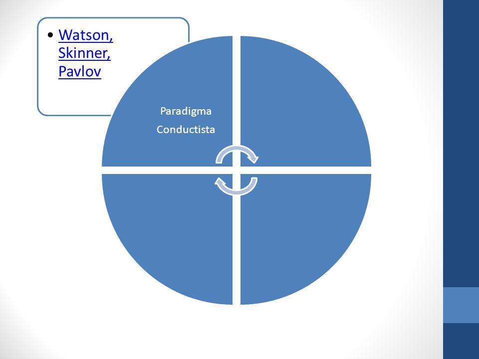 Paradigma Conductista Watson, Skinner, Pavlov