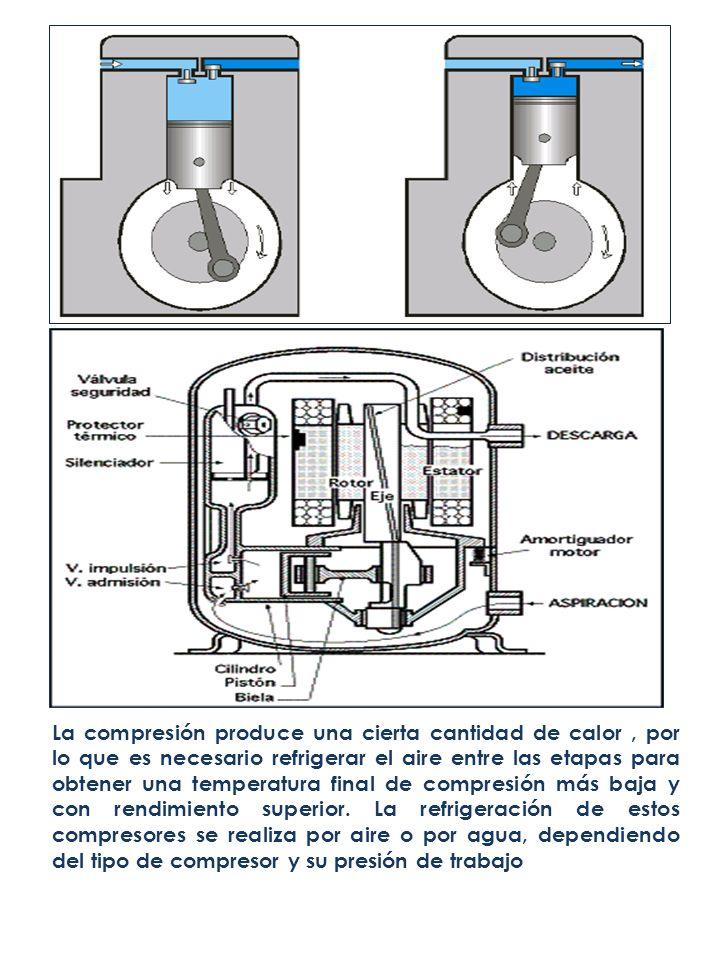 La compresión produce una cierta cantidad de calor , por lo que es necesario refrigerar el aire entre las etapas para obtener una temperatura final de compresión más baja y con rendimiento superior.