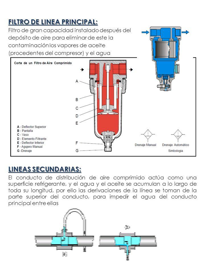 FILTRO DE LINEA PRINCIPAL: