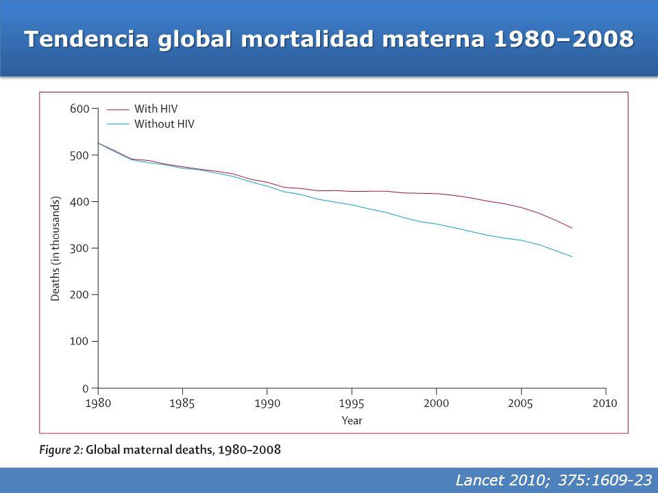 Tendencia global mortalidad materna 1980–2008