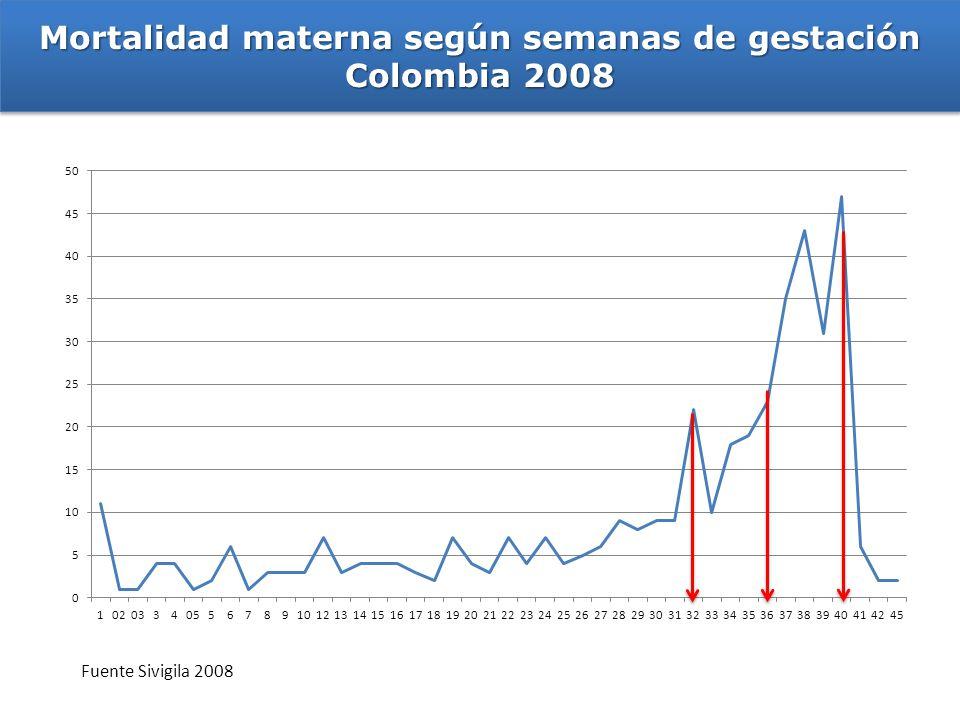 Mortalidad materna según semanas de gestación Colombia 2008
