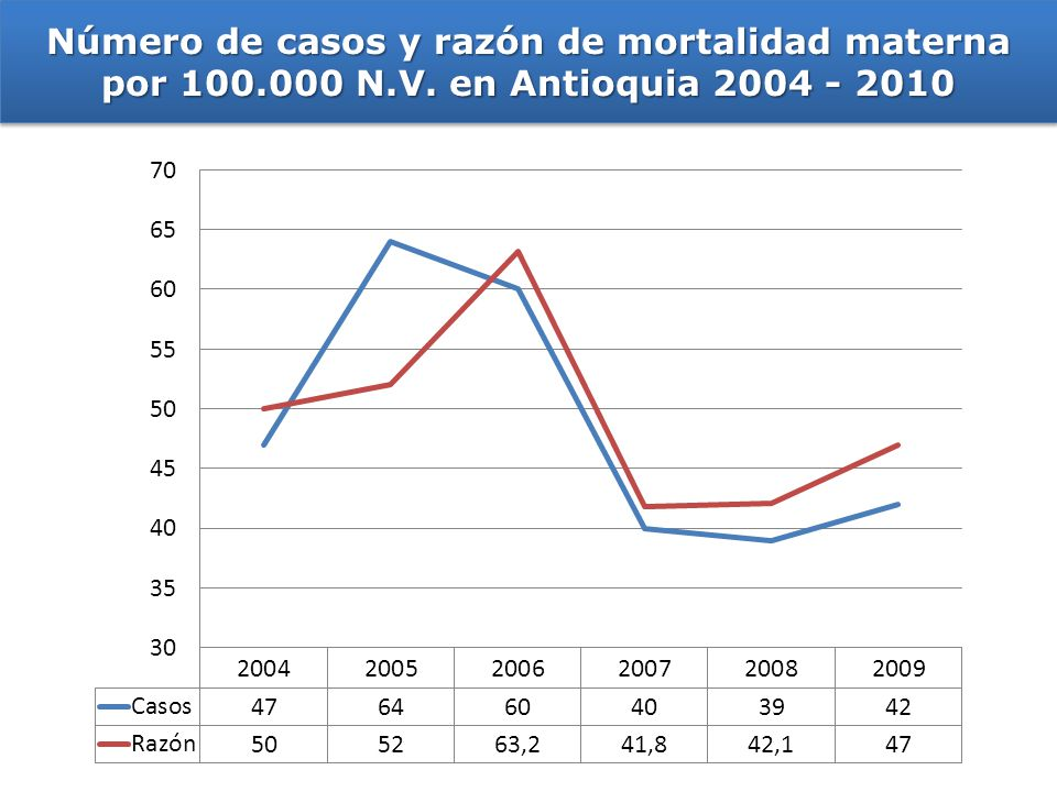Número de casos y razón de mortalidad materna por 100. 000 N. V