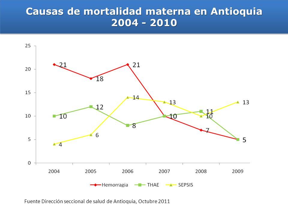 Causas de mortalidad materna en Antioquia