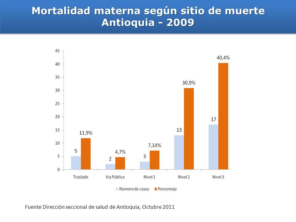 Mortalidad materna según sitio de muerte
