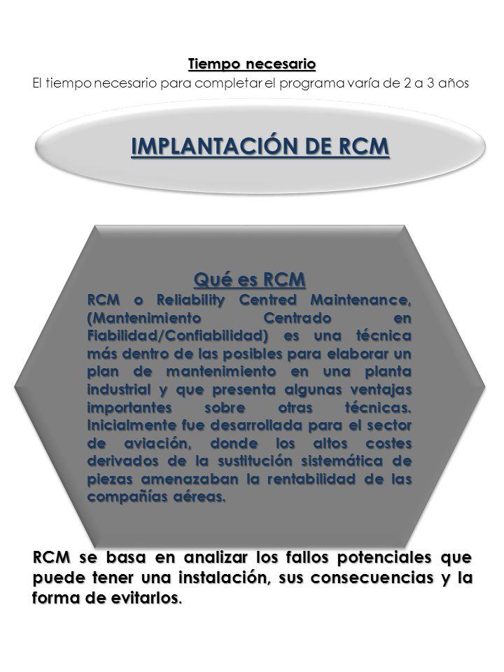 IMPLANTACIÓN DE RCM Qué es RCM