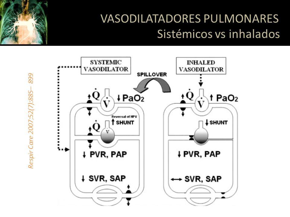 VASODILATADORES PULMONARES Sistémicos vs inhalados