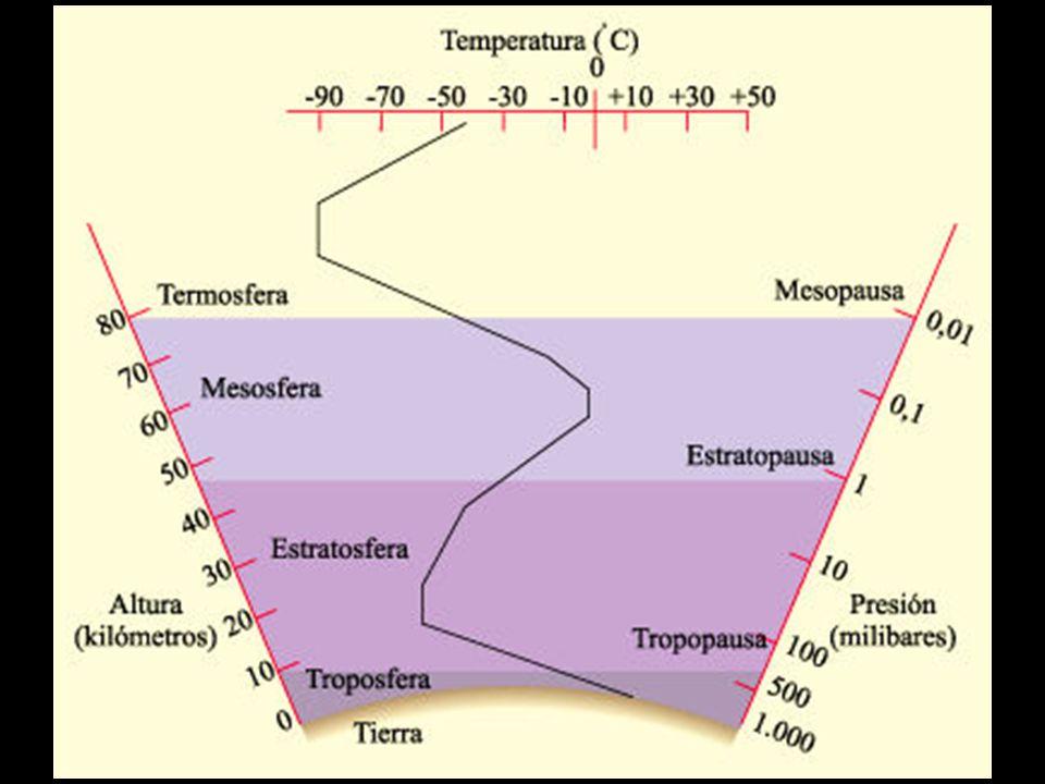 La biosfera es la parte del planeta donde existe vida