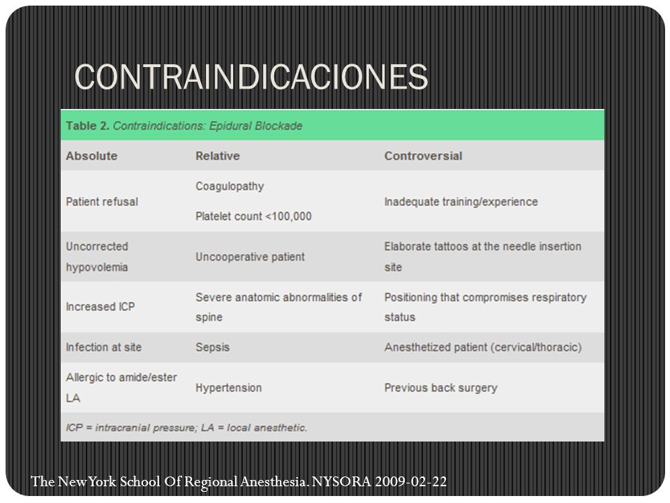CONTRAINDICACIONES The New York School Of Regional Anesthesia. NYSORA 2009-02-22