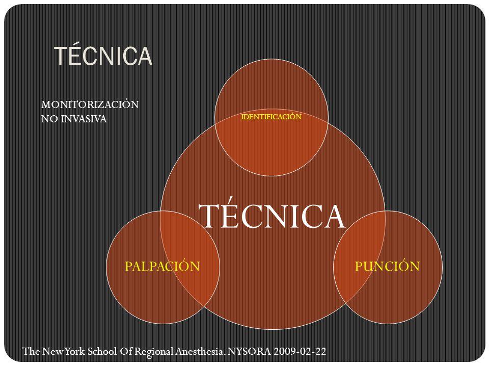 TÉCNICA TÉCNICA PUNCIÓN PALPACIÓN MONITORIZACIÓN NO INVASIVA
