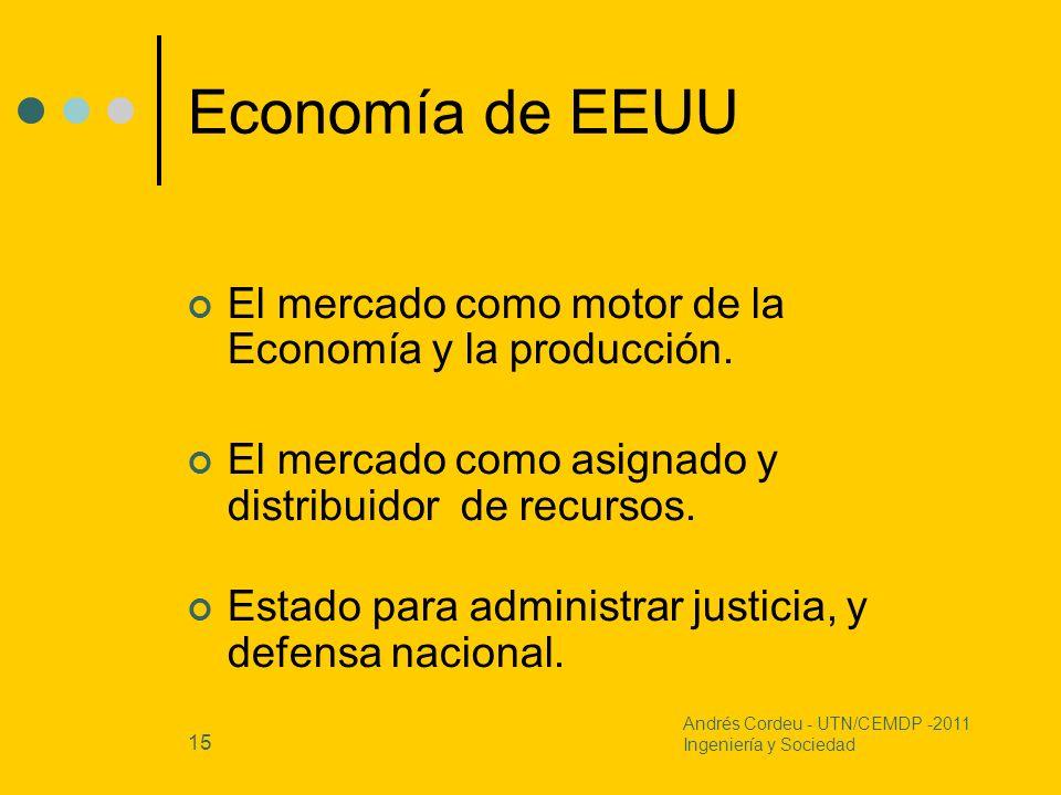Economía de EEUU El mercado como motor de la Economía y la producción.