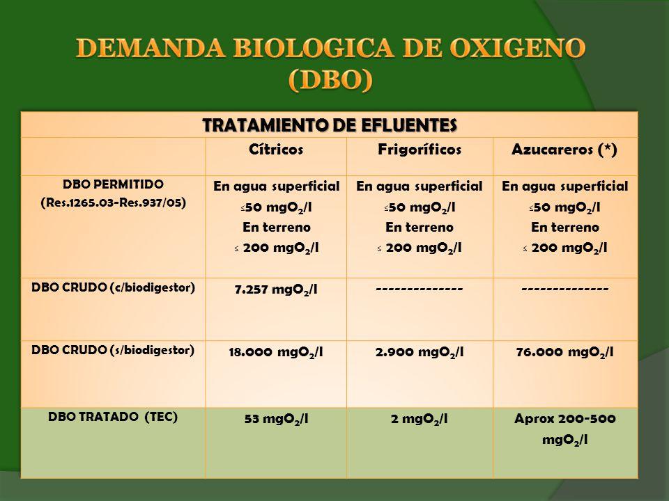 DEMANDA BIOLOGICA DE OXIGENO (DBO)