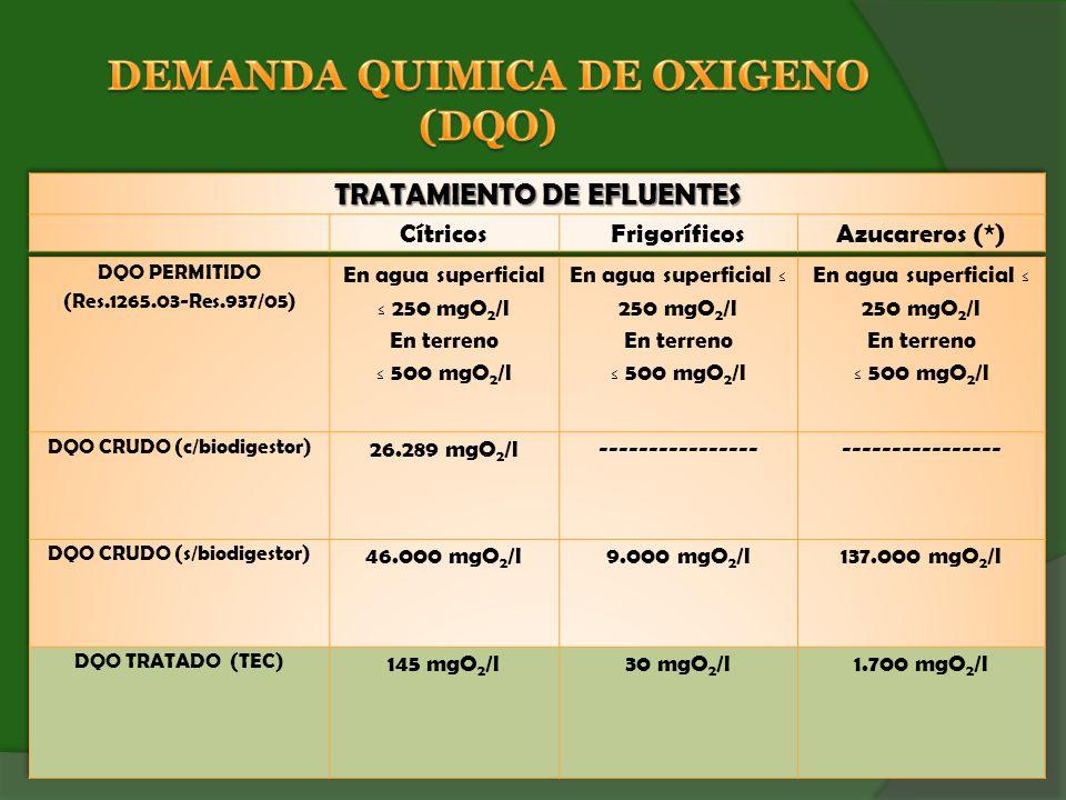 DEMANDA QUIMICA DE OXIGENO (DQO)