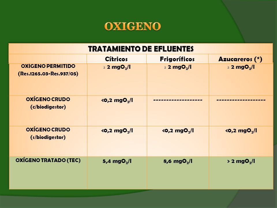 OXIGENO TRATAMIENTO DE EFLUENTES Cítricos Frigoríficos Azucareros (*)