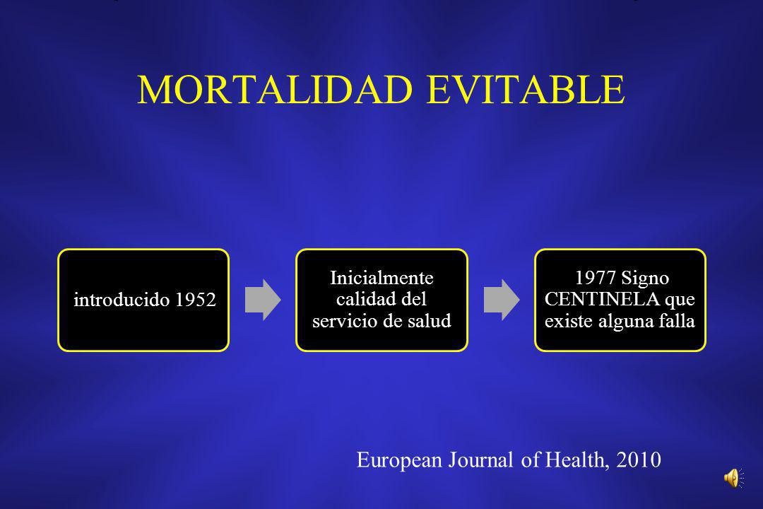 MORTALIDAD EVITABLE European Journal of Health, 2010 introducido 1952