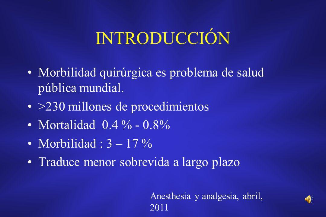 INTRODUCCIÓN Morbilidad quirúrgica es problema de salud pública mundial. >230 millones de procedimientos.