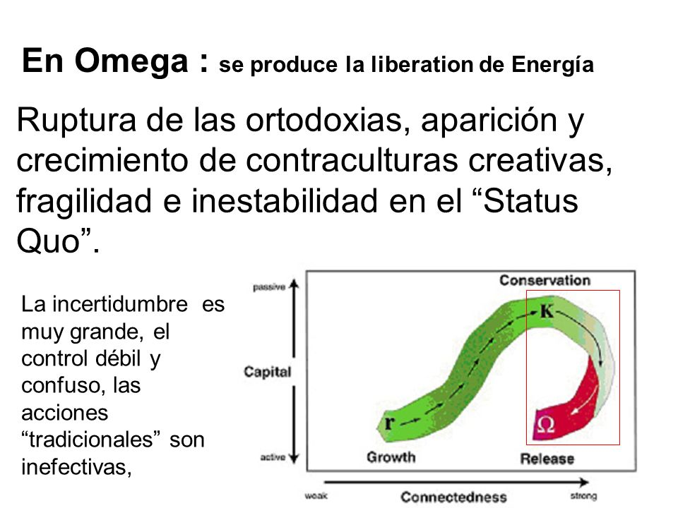 En Omega : se produce la liberation de Energía