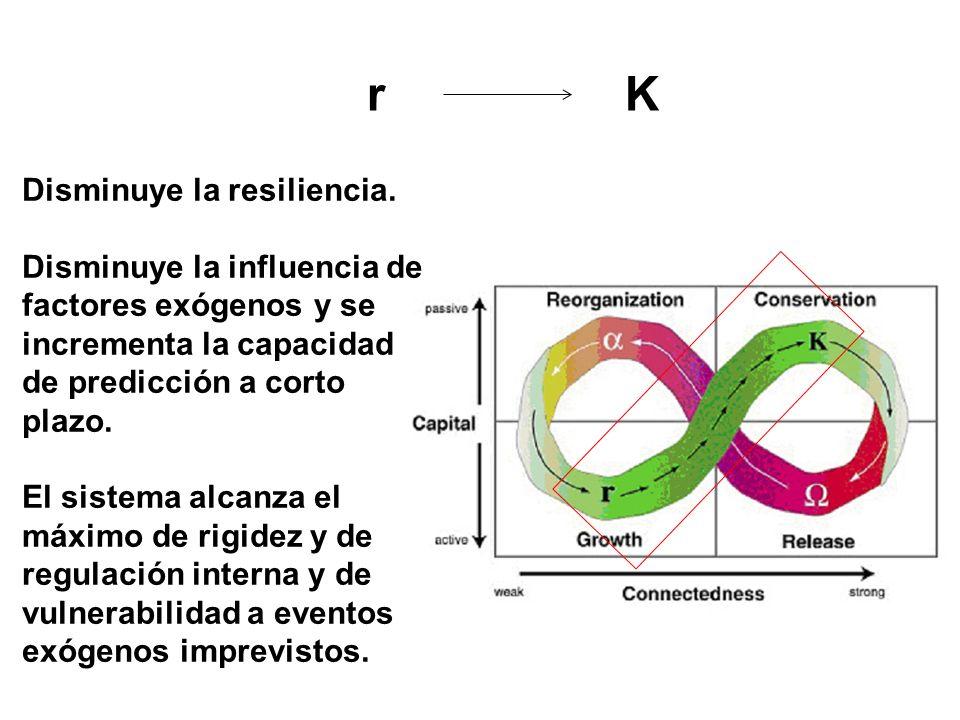 r K Disminuye la resiliencia.