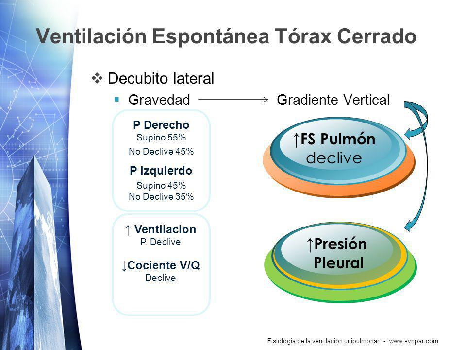 Ventilación Espontánea Tórax Cerrado