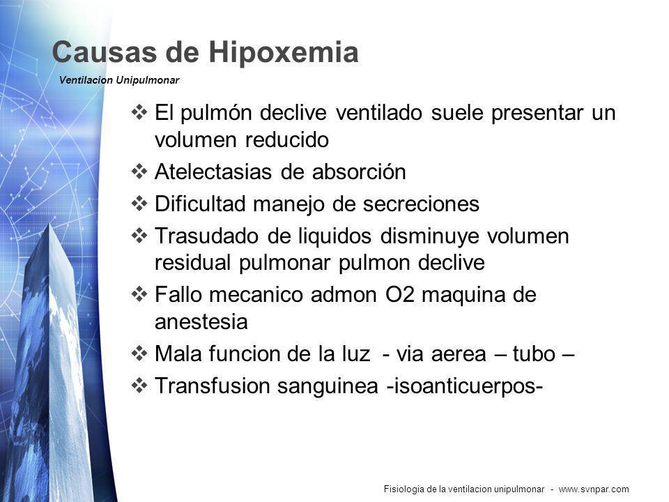Causas de Hipoxemia Ventilacion Unipulmonar. El pulmón declive ventilado suele presentar un volumen reducido.