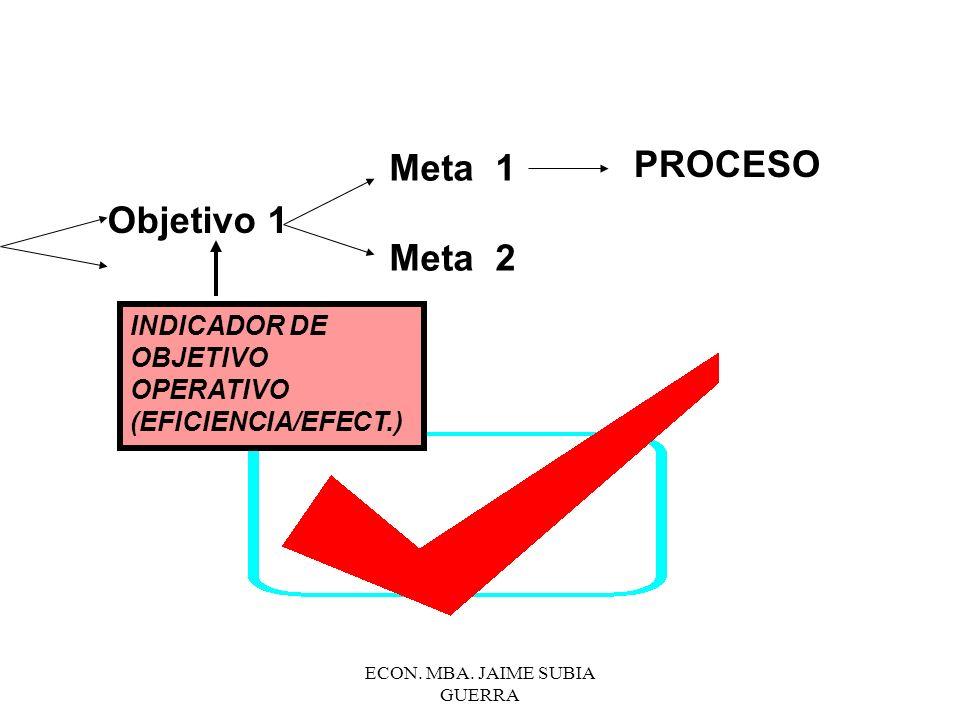 ECON. MBA. JAIME SUBIA GUERRA