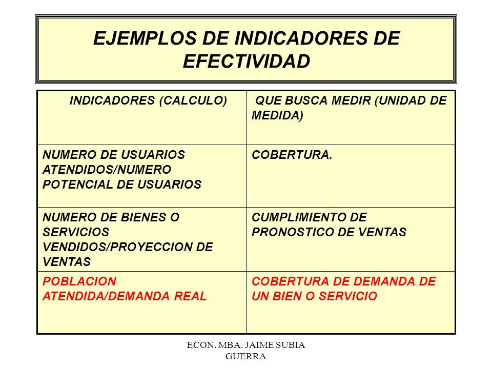 EJEMPLOS DE INDICADORES DE EFECTIVIDAD