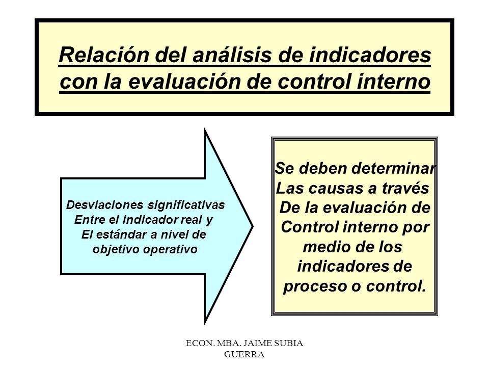 Desviaciones significativas Entre el indicador real y