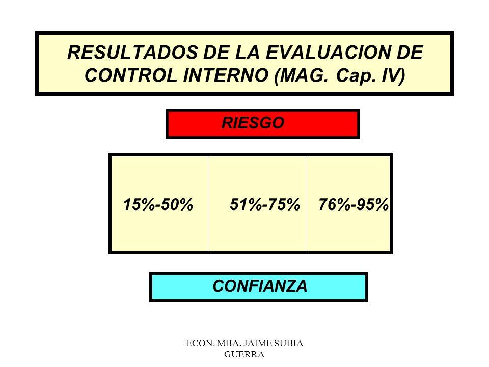 RESULTADOS DE LA EVALUACION DE CONTROL INTERNO (MAG. Cap. IV)