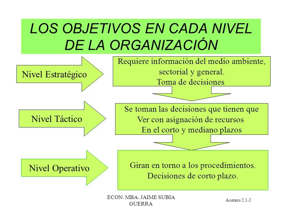 LOS OBJETIVOS EN CADA NIVEL DE LA ORGANIZACIÓN
