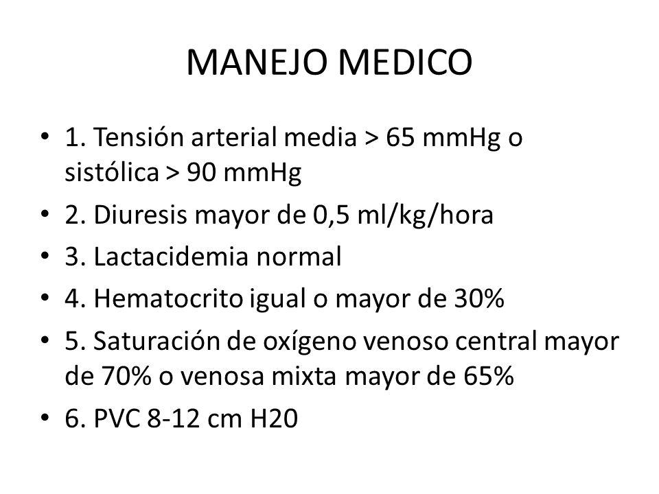 MANEJO MEDICO 1. Tensión arterial media > 65 mmHg o sistólica > 90 mmHg. 2. Diuresis mayor de 0,5 ml/kg/hora.