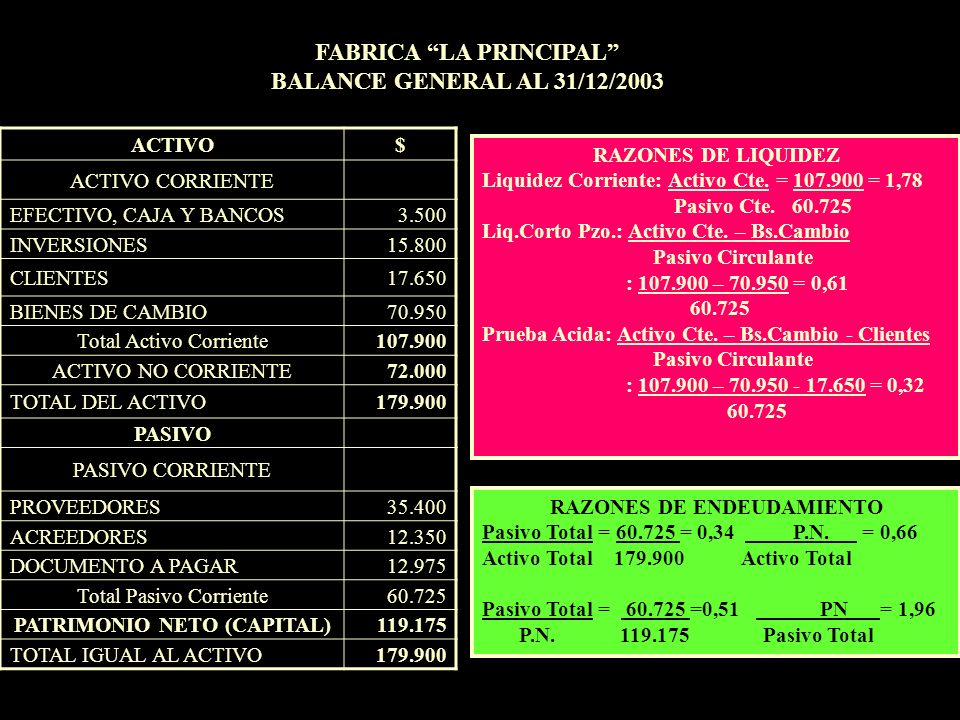 FABRICA LA PRINCIPAL BALANCE GENERAL AL 31/12/2003