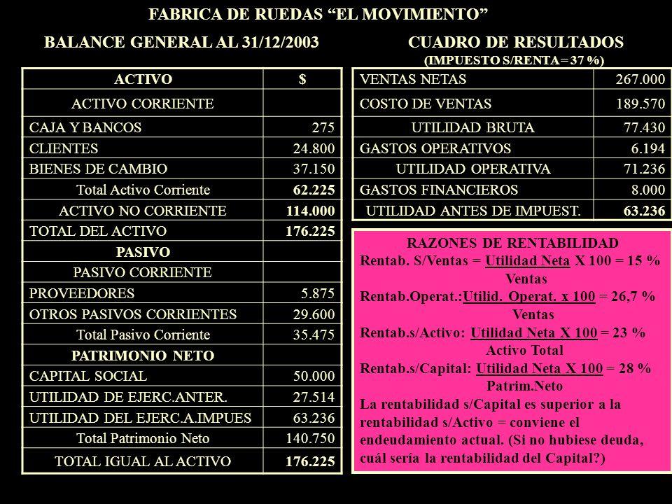 FABRICA DE RUEDAS EL MOVIMIENTO RAZONES DE RENTABILIDAD