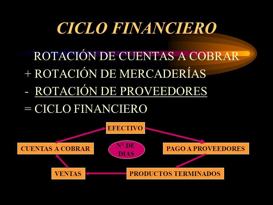 CICLO FINANCIERO ROTACIÓN DE CUENTAS A COBRAR