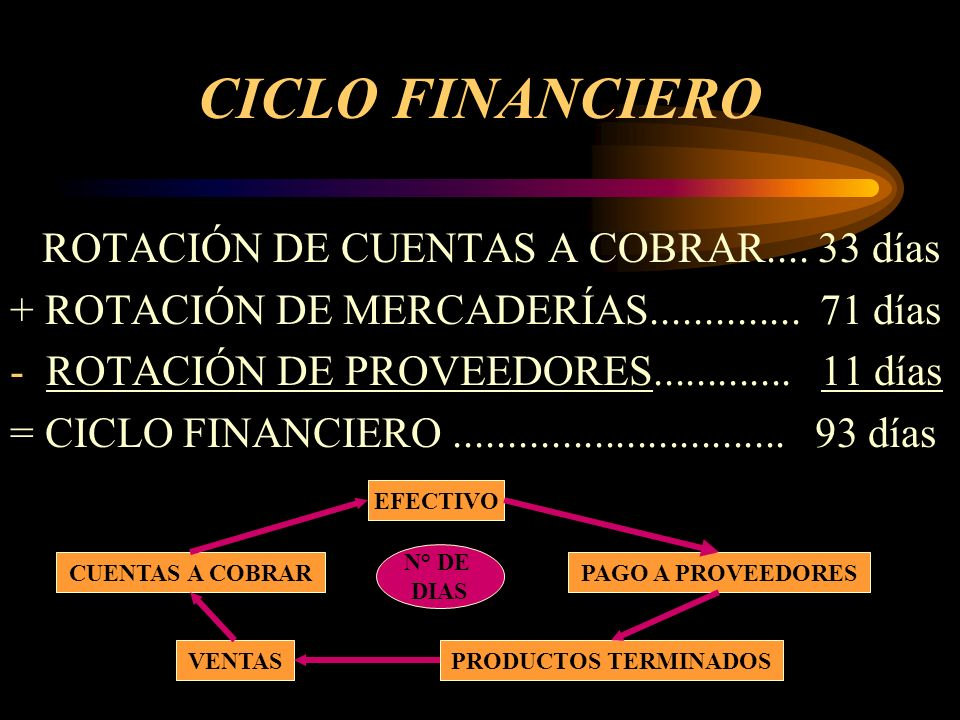 CICLO FINANCIERO ROTACIÓN DE CUENTAS A COBRAR.... 33 días