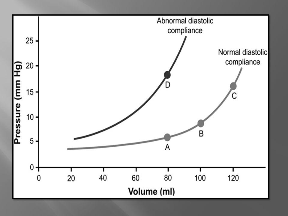 La morfologia de la onda cambia en arritmias y patologias tricuspideas.