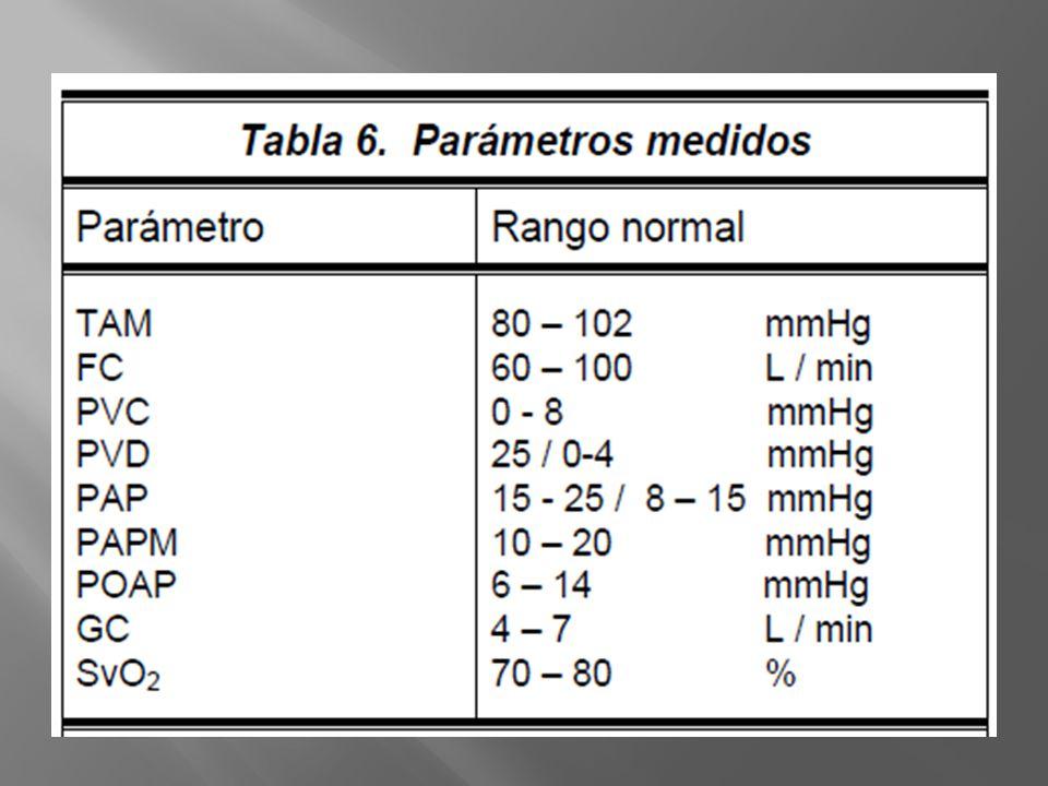 La PVC se aumenta en infarto ventricular derecho, hipertensión pulmonar, estenosis pulmonar, cortocircuitos de izquierda a derecha, valvulopatía tricuspidea, sobrecarga de volumen y disfunción del ventrículo derecho.