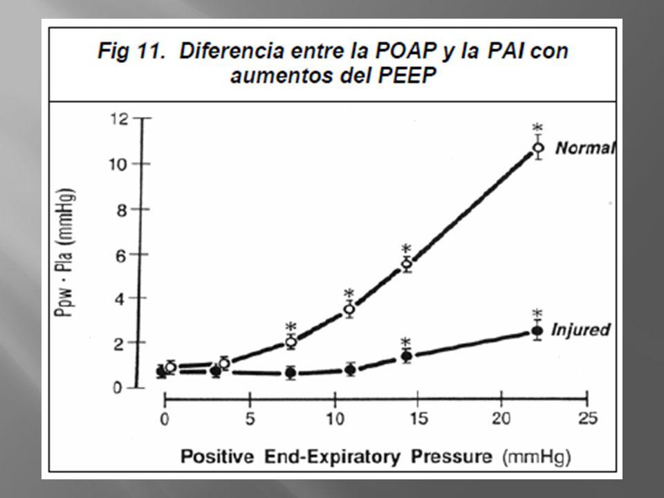 Se plantea que en ventilación mecánica con alto PEEP se altera la POAP, debido al aumento de la presión pleural. Sin embargo,